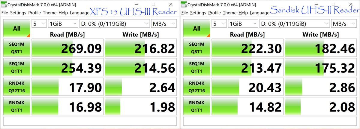 lecteur usb xps 15 9500 vs lecteur sandisk extreme pro
