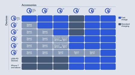 Compatibilité Qualcomm Quick Charge 5