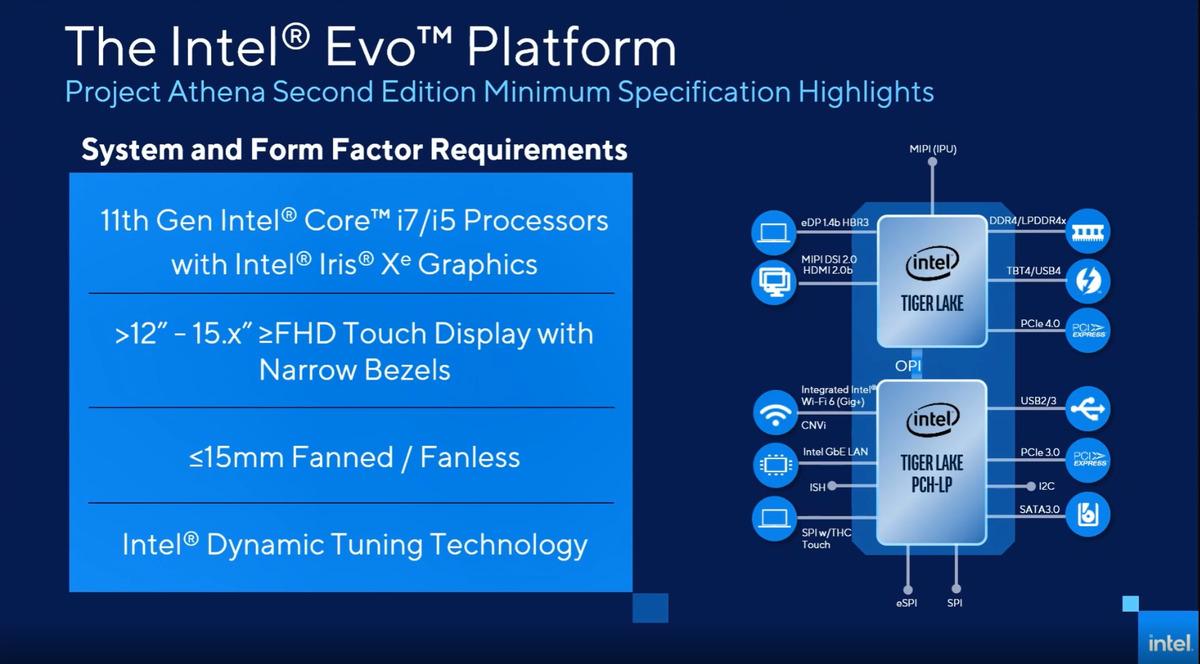 projet athena exigences de la plateforme Intel Evo