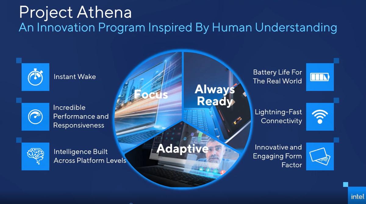 projet intel objectifs globaux athena