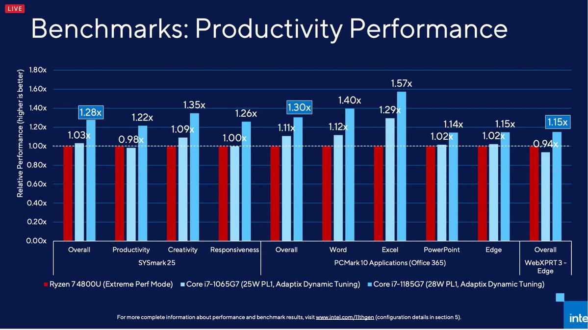 productivité d'Intel benchamrks