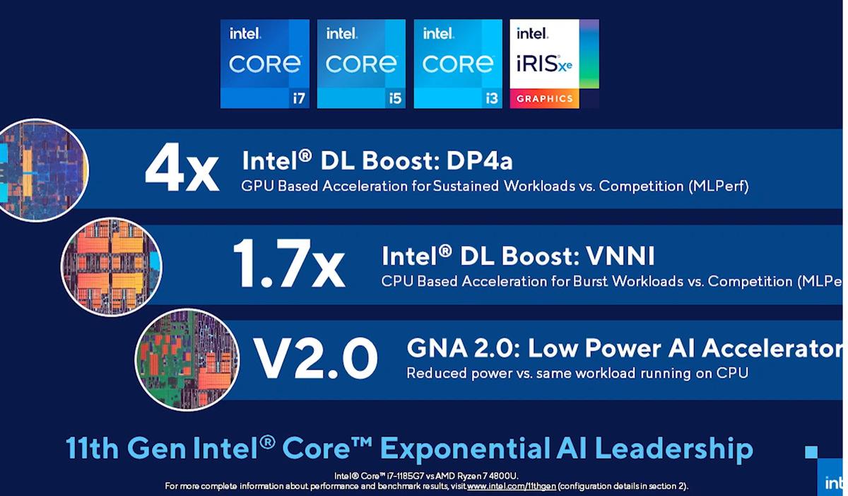 Intel Ai compare Tiger Lake Ryzen