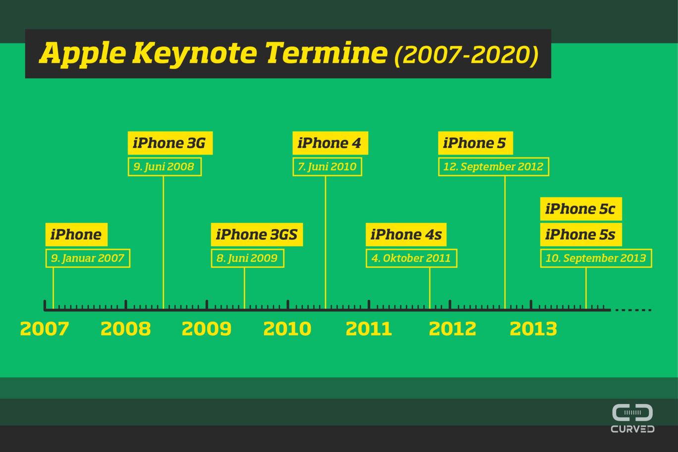 Dates d'ouverture d'Apple 2007 2020