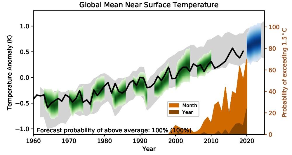 Prédiction globale par modèle de la température de l'air près de la surface par rapport à 1981–2010.  Ligne noire = observations, verte = modélisée, bleue = prévision.  Probabilité d'une température globale supérieure à 1,5 ℃ pour un seul mois ou une seule année indiquée dans l'encart brun et sur l'axe droit.  UK Met Office.