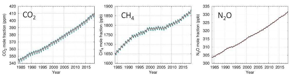 Concentrations atmosphériques de dioxyde de carbone (CO₂), de méthane (CH₄) et d'oxyde nitreux (N₂0) provenant de la Veille mondiale de l'atmosphère de l'OMM.
