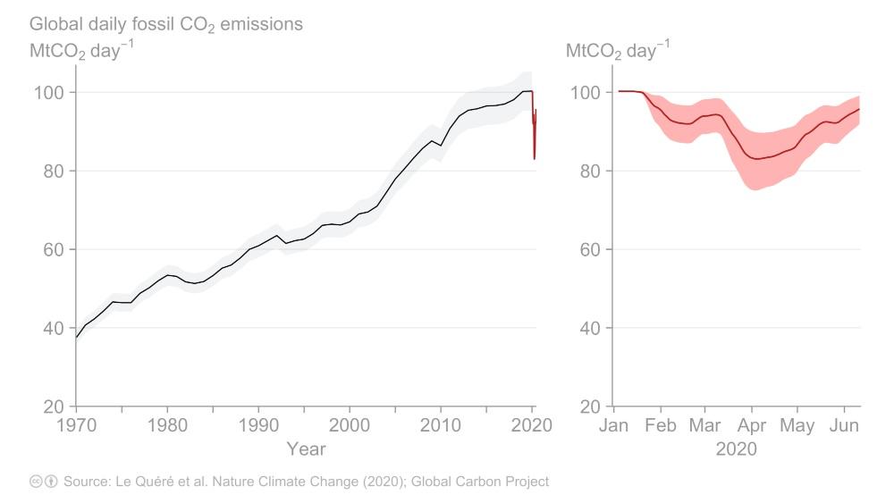 Émissions quotidiennes mondiales de CO₂ fossile jusqu'en juin 2020. Mise à jour de Le Quéré et al.  2020, Changement climatique de la nature.