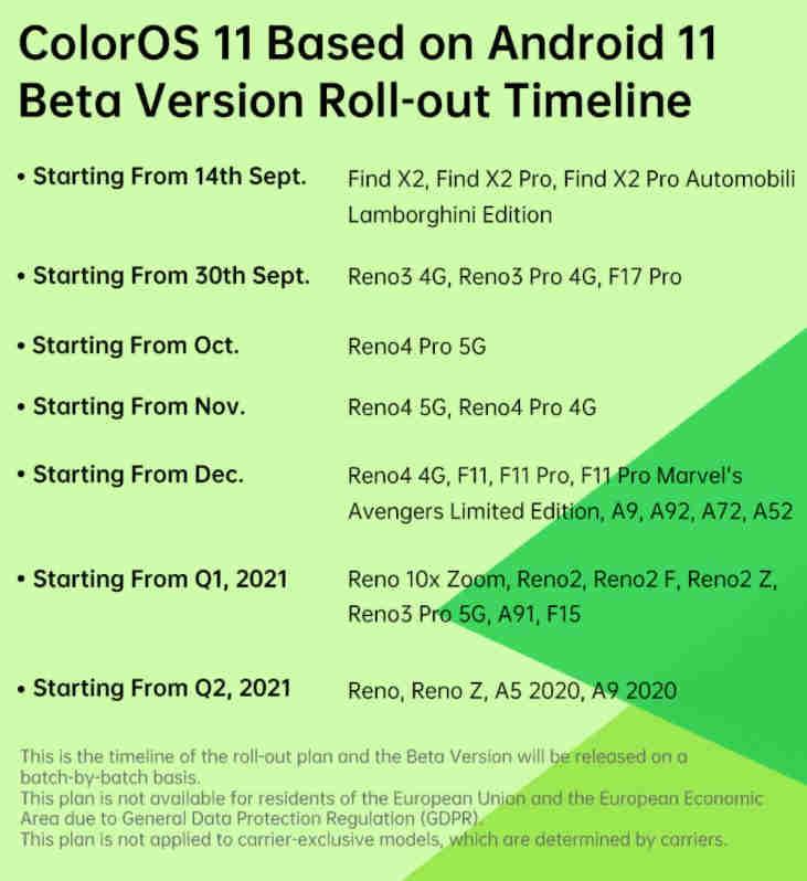 ColorOS 11 Beta basé sur la chronologie du plan de déploiement complet d'Android 11