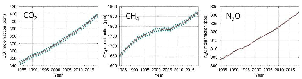 Concentrations atmosphériques de dioxyde de carbone (CO₂), de méthane (CH₄) et d'oxyde nitreux (N₂0) de la Veille mondiale de l'atmosphère de l'OMM.