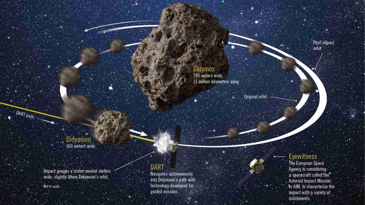 Une collision entre une menace d'astéroïdes dans l'espace et un vaisseau spatial ne pourrait modifier la vitesse de la roche que de quelques millimètres.  Cependant, sur de vastes distances comme des millions de kilomètres, le même changement de trajectoire pourrait faire manquer la Terre à la roche.  Image Courtest: l'aérospatiale en Amérique