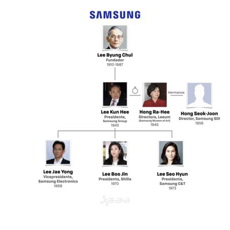 Structure de la famille Samsung