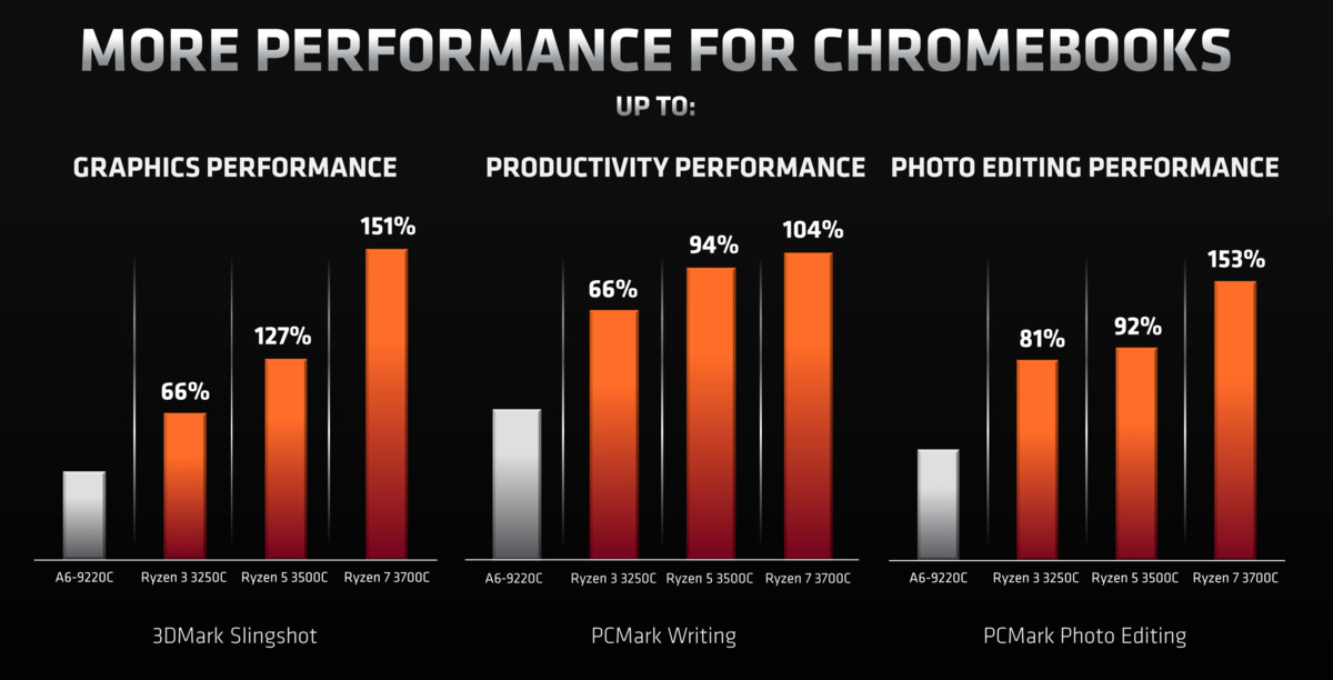 Benchmarks de performances des Chromebooks amd ryzen