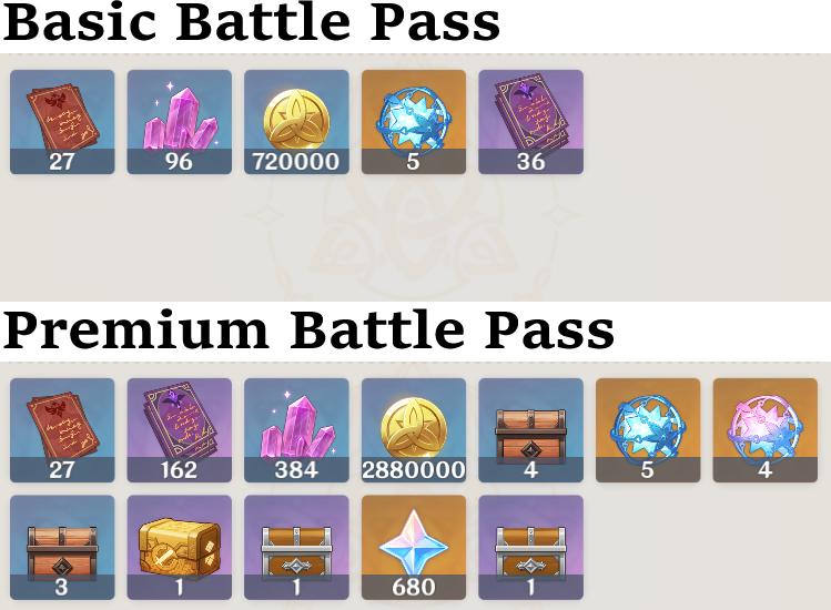 Comparaison des récompenses Battle Pass dans Genshin Impact