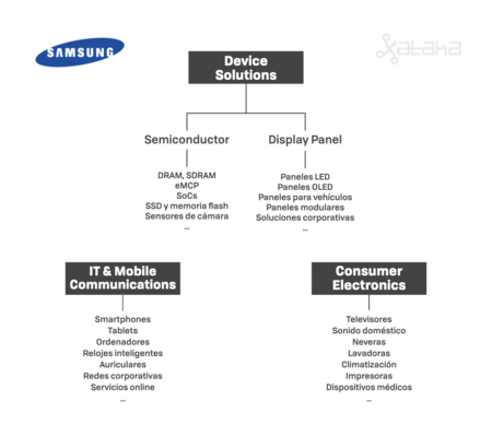 Divisions Samsung