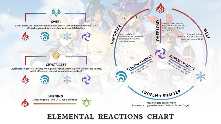 Une image des réactions élémentaires causées par les combos dans Genshin Impact