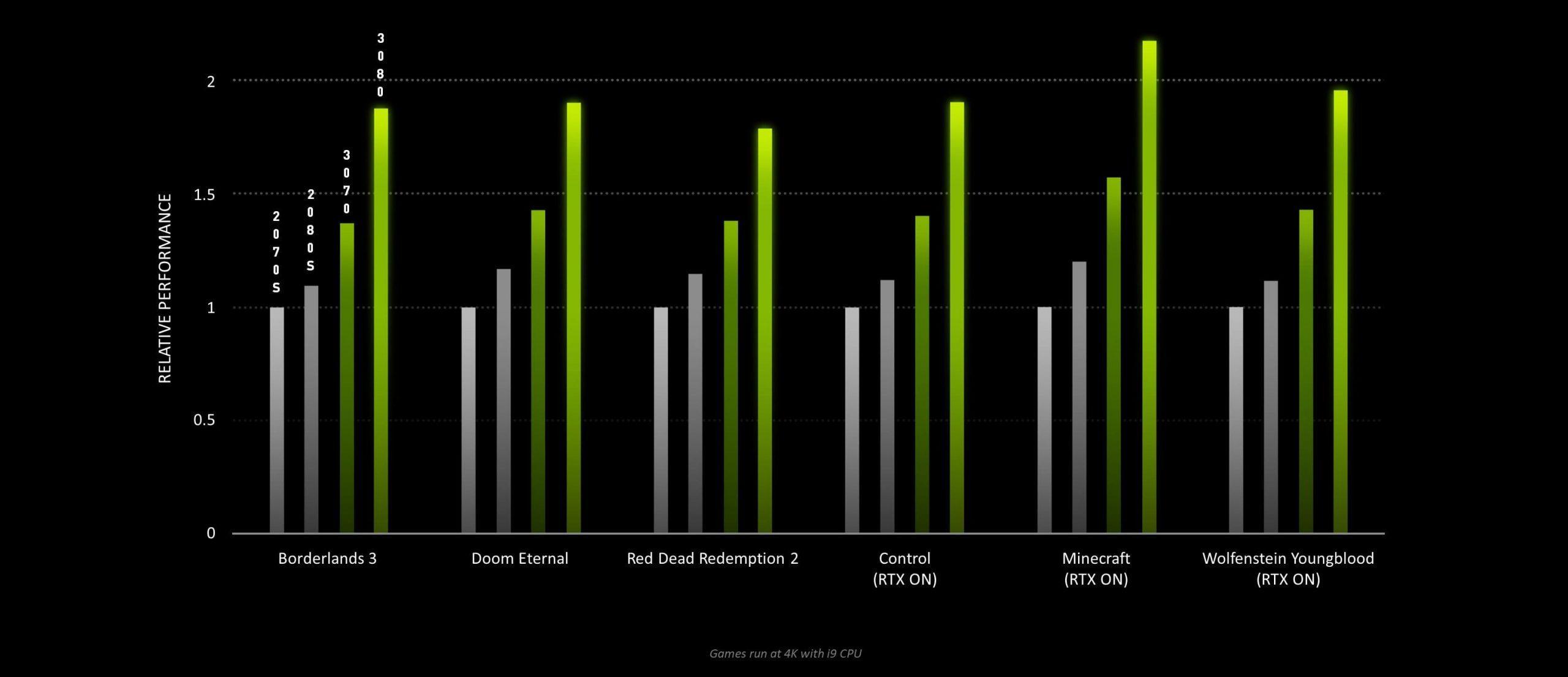 La Série Geforce Rtx 30 De Nvidia Avec Rtx 3090