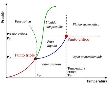 Diagramme de phase d'eau