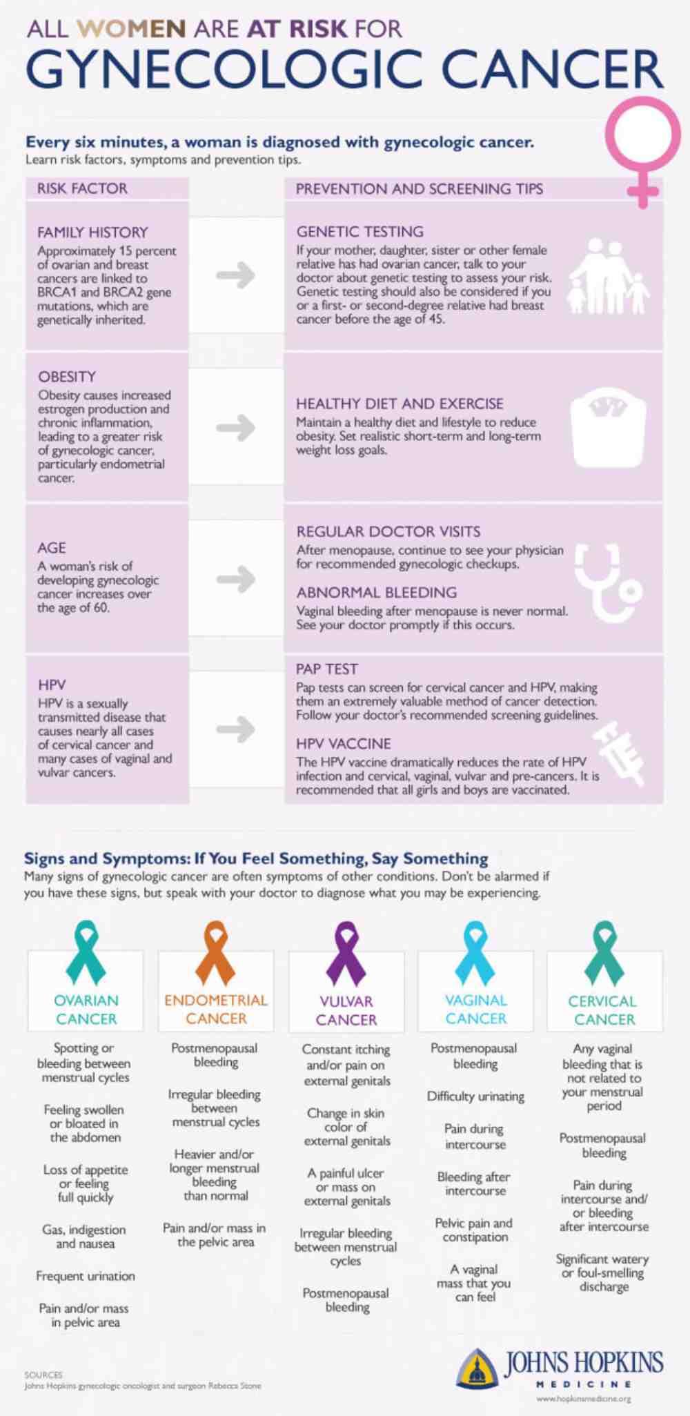 Mois de sensibilisation au cancer gynécologique Un diagnostic précoce permet aux patients de mieux gérer la maladie