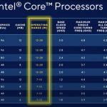 Pourquoi Les Processeurs Intel Tiger Lake Rendront Les Ordinateurs Portables