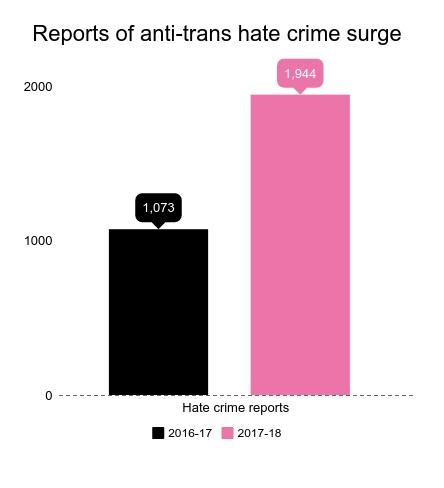 Les crimes haineux anti-transgenres ont augmenté de 81%