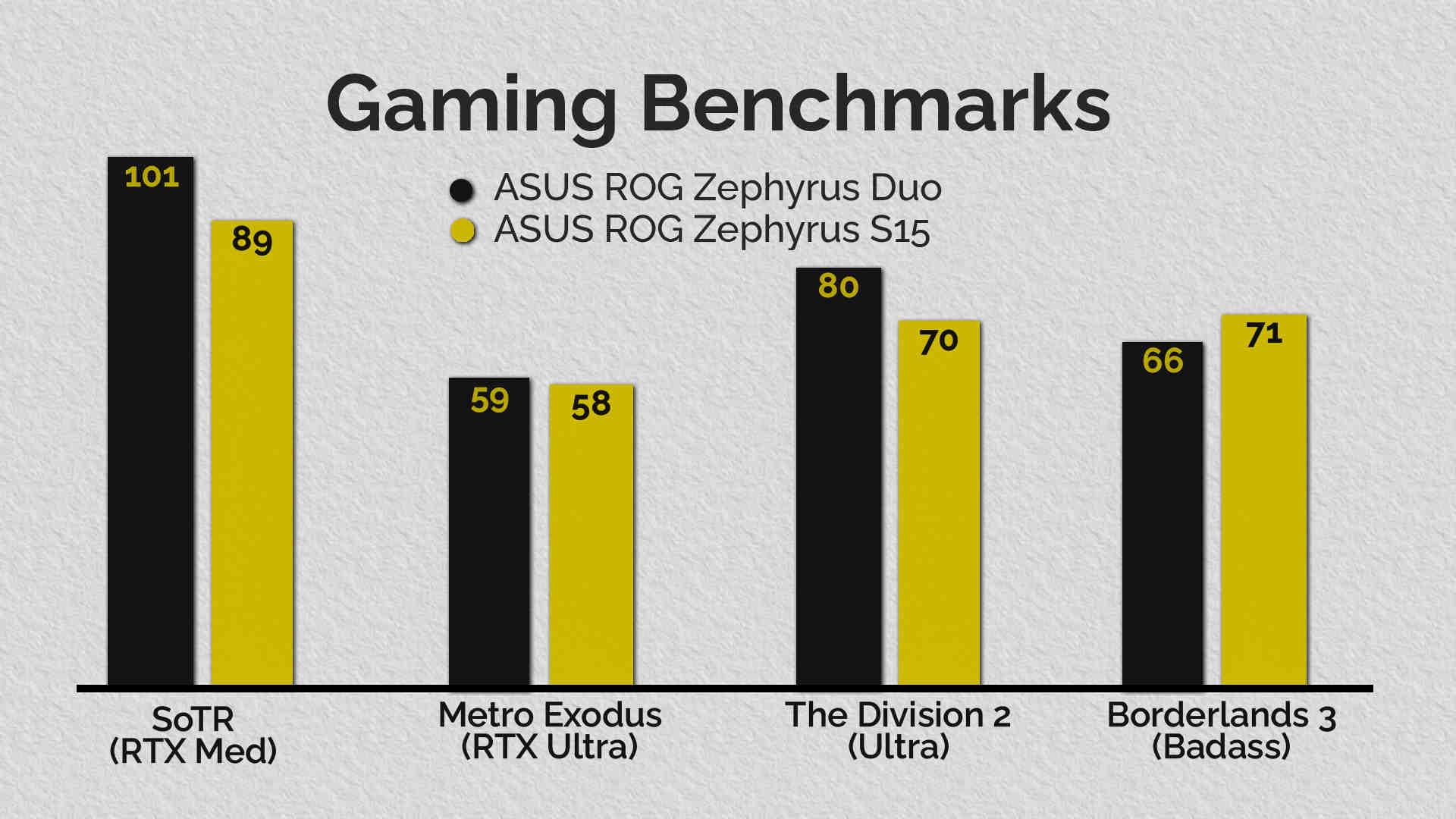 Malgré l'emballage dans un GPU plus lent que sur le S15, le meilleur refroidissement du Duo permet à son GPU Super Max-Q 2070 de se dégourdir un peu plus, compensant le déficit de performances dans la plupart des cas.  (Données en images par seconde).  Image: Anirudh Regidi