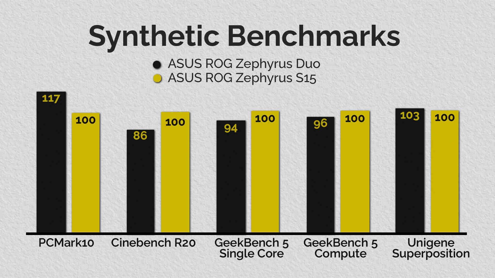 Le Zephyrus S15 devrait, sur papier, être 10 à 15% plus rapide que le Duo.  Comme vous pouvez le voir, ce n'est pas toujours le cas.  (Données en pourcentage).  Image: Anirudh Regidi