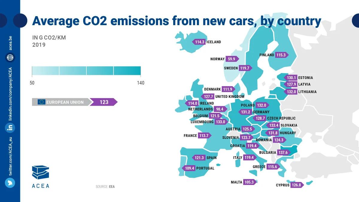 Émissions de CO2 Europe 2019
