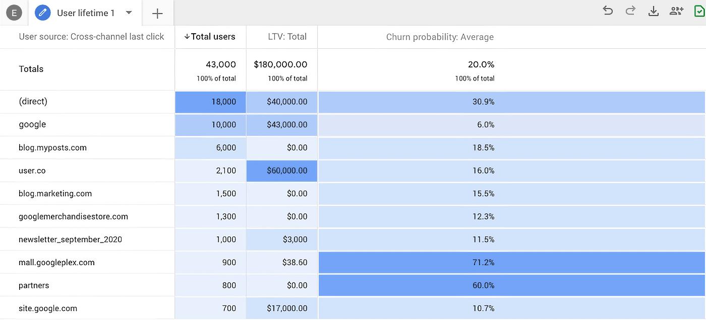 Probabilité de désabonnement dans Google Analytics 4