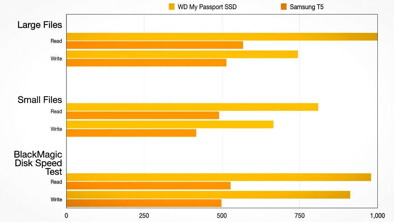Le SSD WD MyPassport surclasse le vénérable Samsung T5 sur tous les fronts et le compare en termes de prix.