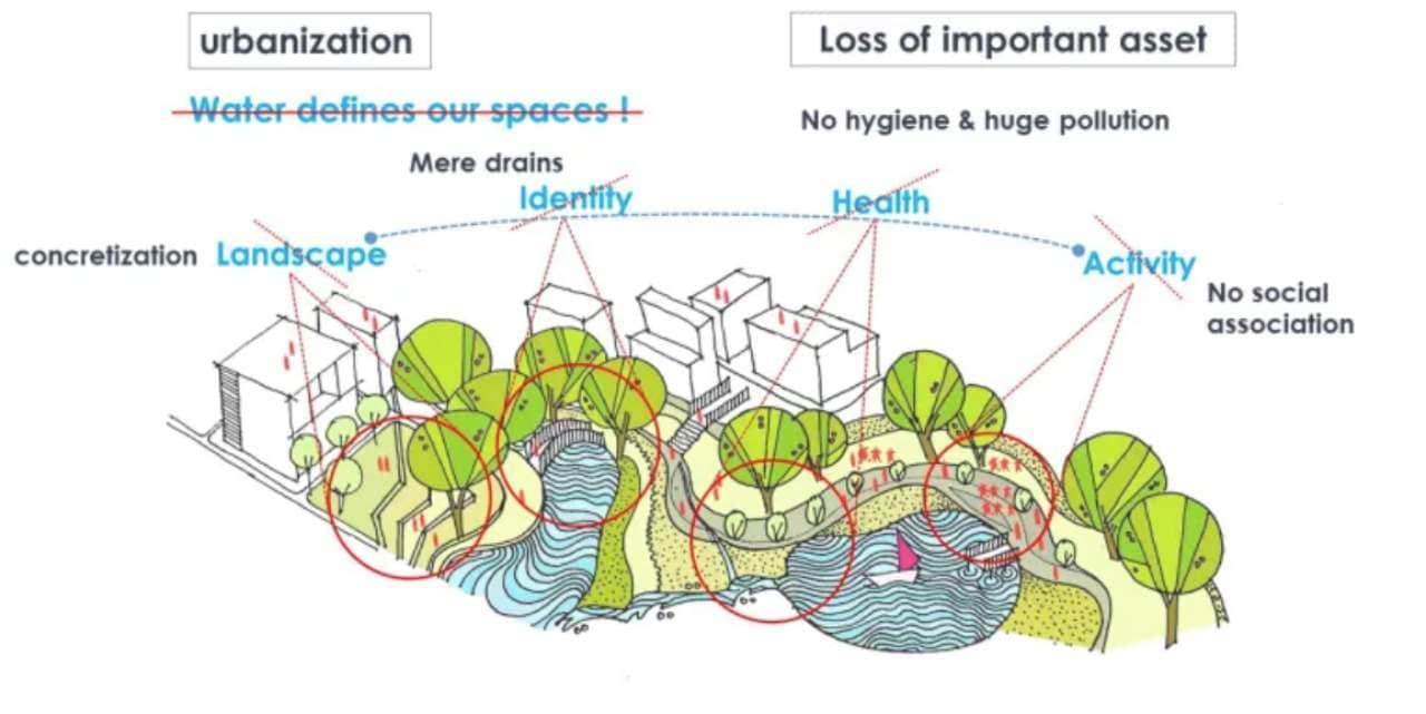 Une vision des étudiants en architecture pour une Mumbai plus verte: les plans d'eau urbains et leur corrélation avec le fonctionnement des villes