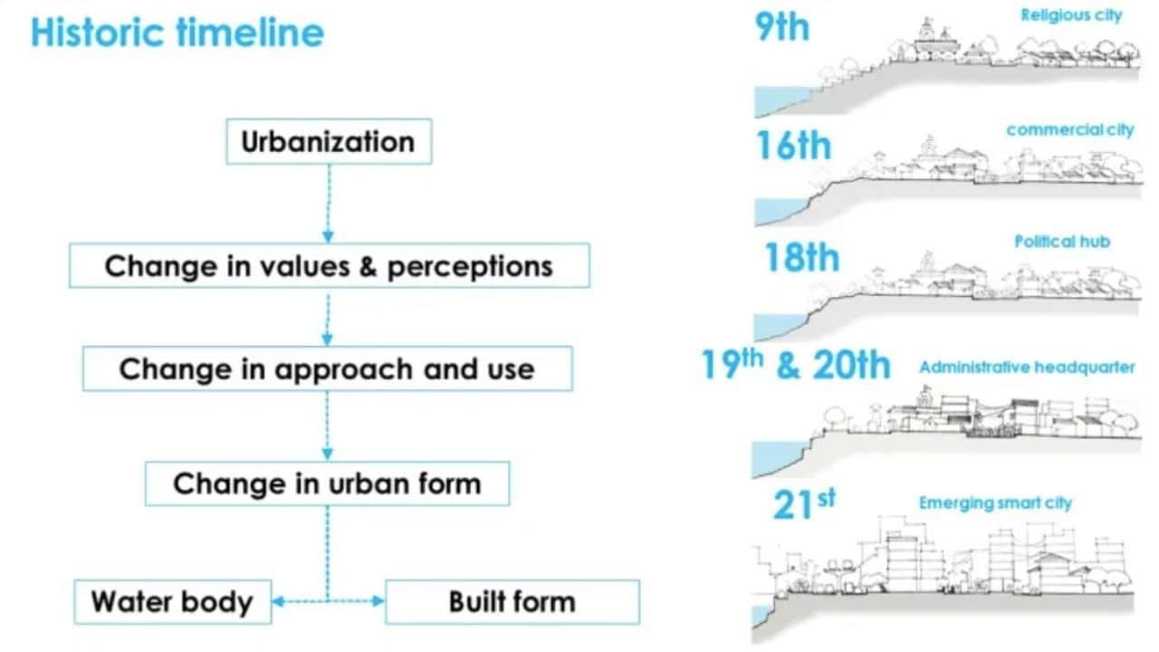 Chronologie historique du bord du lac et de la ville de Thane.  Image: Auteur fourni