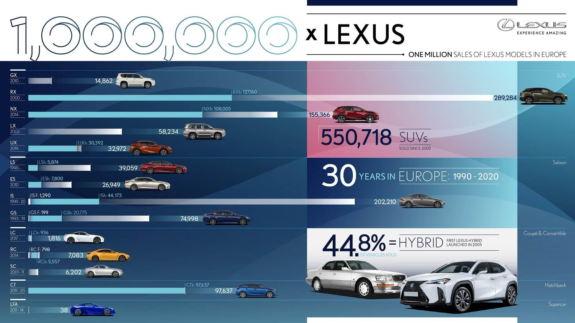 Ventes Lexus Europe