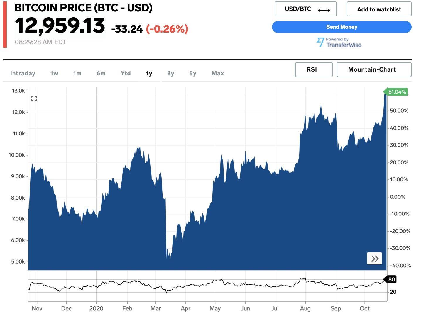 Bitcoin La Crypto Monnaie Explose De Plus De 50 Milliards Grâce à Paypal
