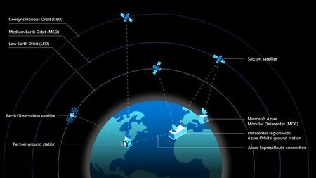 Diagramme satellite