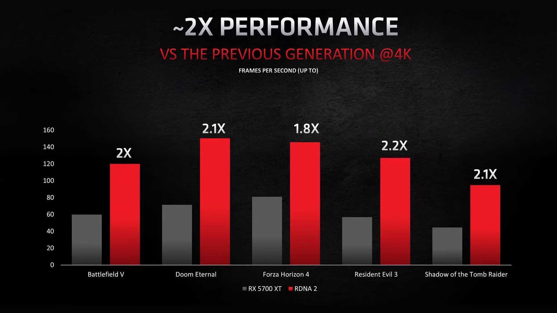 Md Radeon Rx 6800, 6800 Xt & 6900 Xt