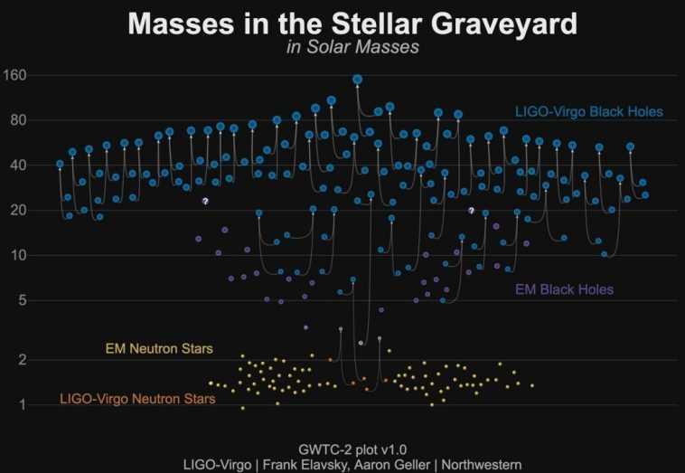 Un Trésor D'ondes Gravitationnelles Révèle Des Dizaines De Crashs De