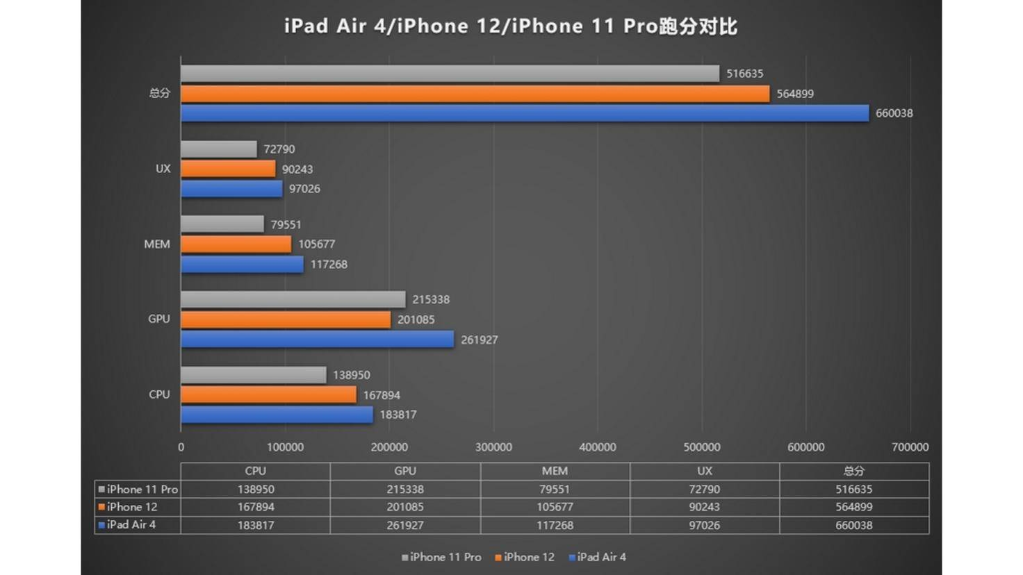 Comparaison AnTuTu-iPhone-12