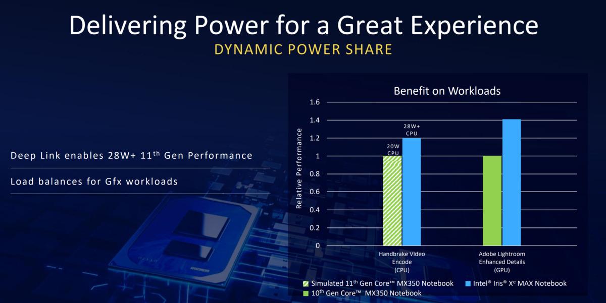 partage de puissance max intel iris xe