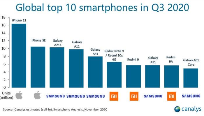 smartphones les plus vendus au troisième trimestre au monde