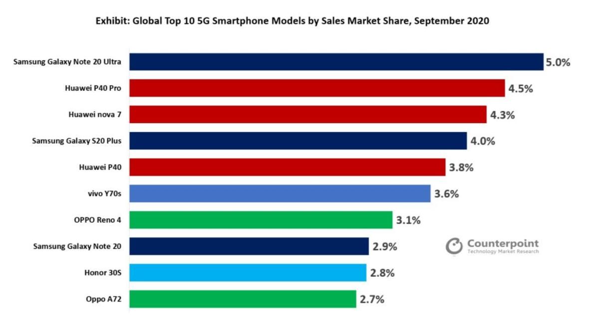 10 smartphones 5g les plus vendus via contrepoint