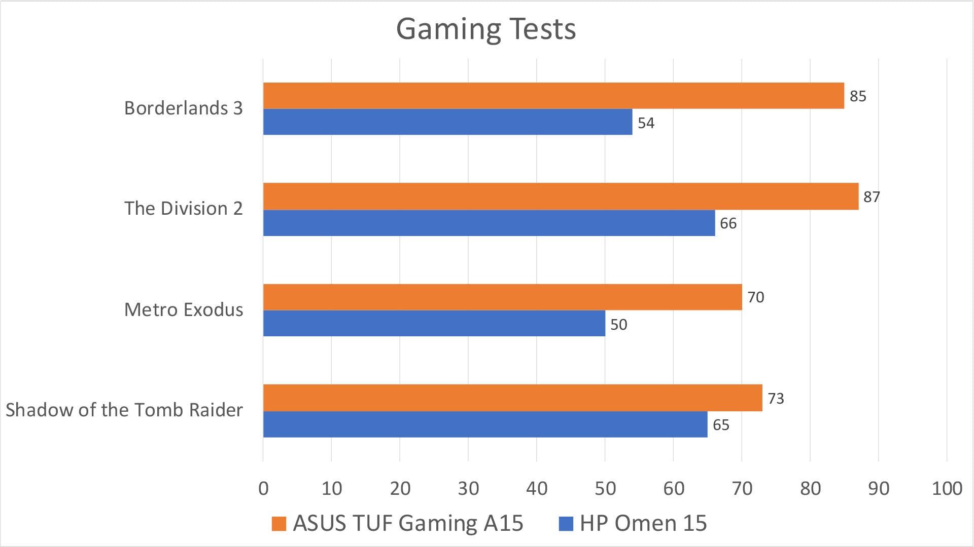 L'ASUS A15 est environ 25k moins cher que l'Omen 15, et un peu plus puissant, comme vous pouvez le voir. L'Omen compense cela avec un écran et un ensemble de haut-parleurs bien meilleurs, ce qui, à mon avis, compte beaucoup plus, même lorsque vous jouez.