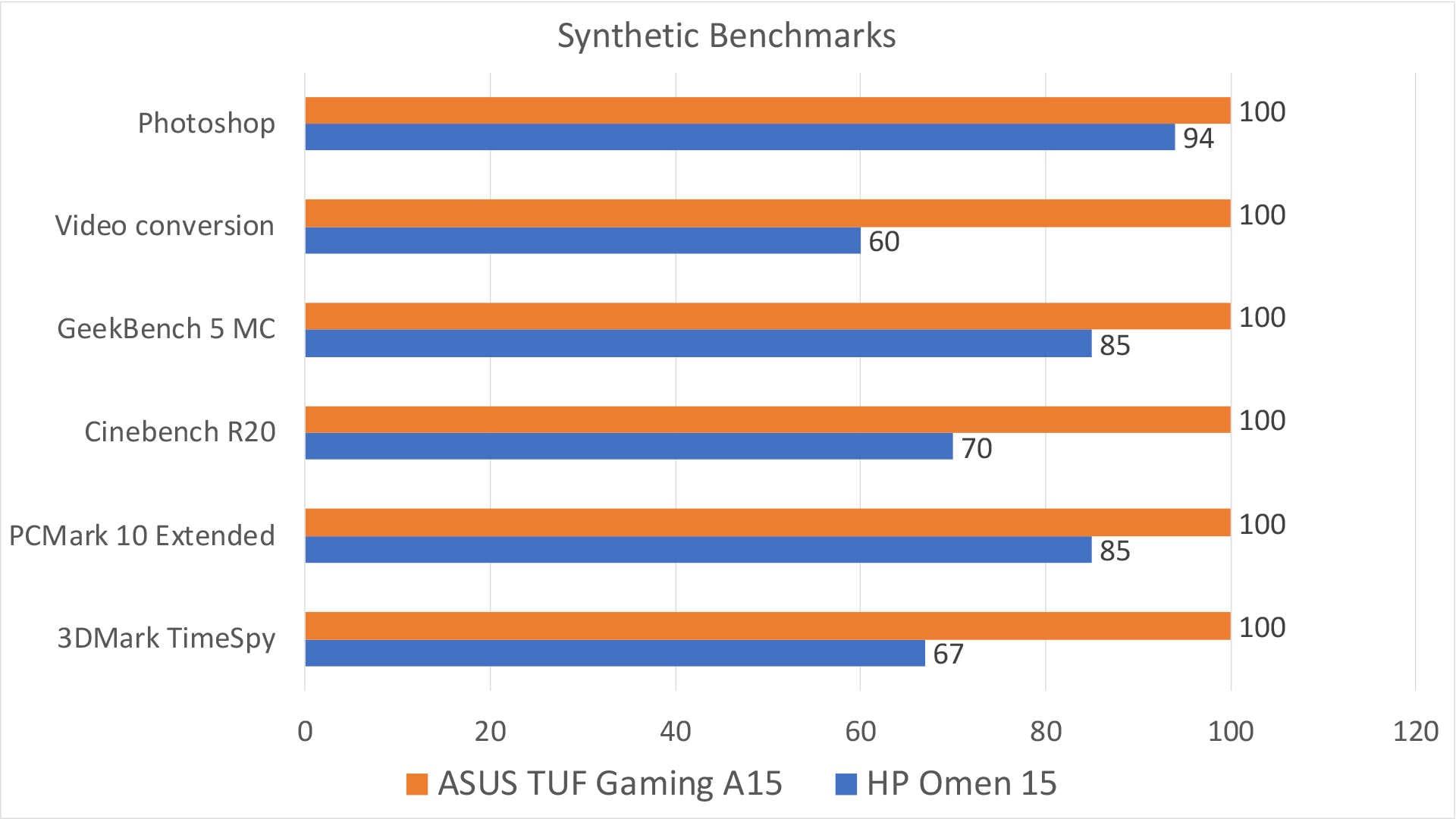 L'A15 dans cette comparaison dispose d'un processeur Ryzen 7. HP propose également un processeur Ryzen, beaucoup moins cher que celui d'Intel.