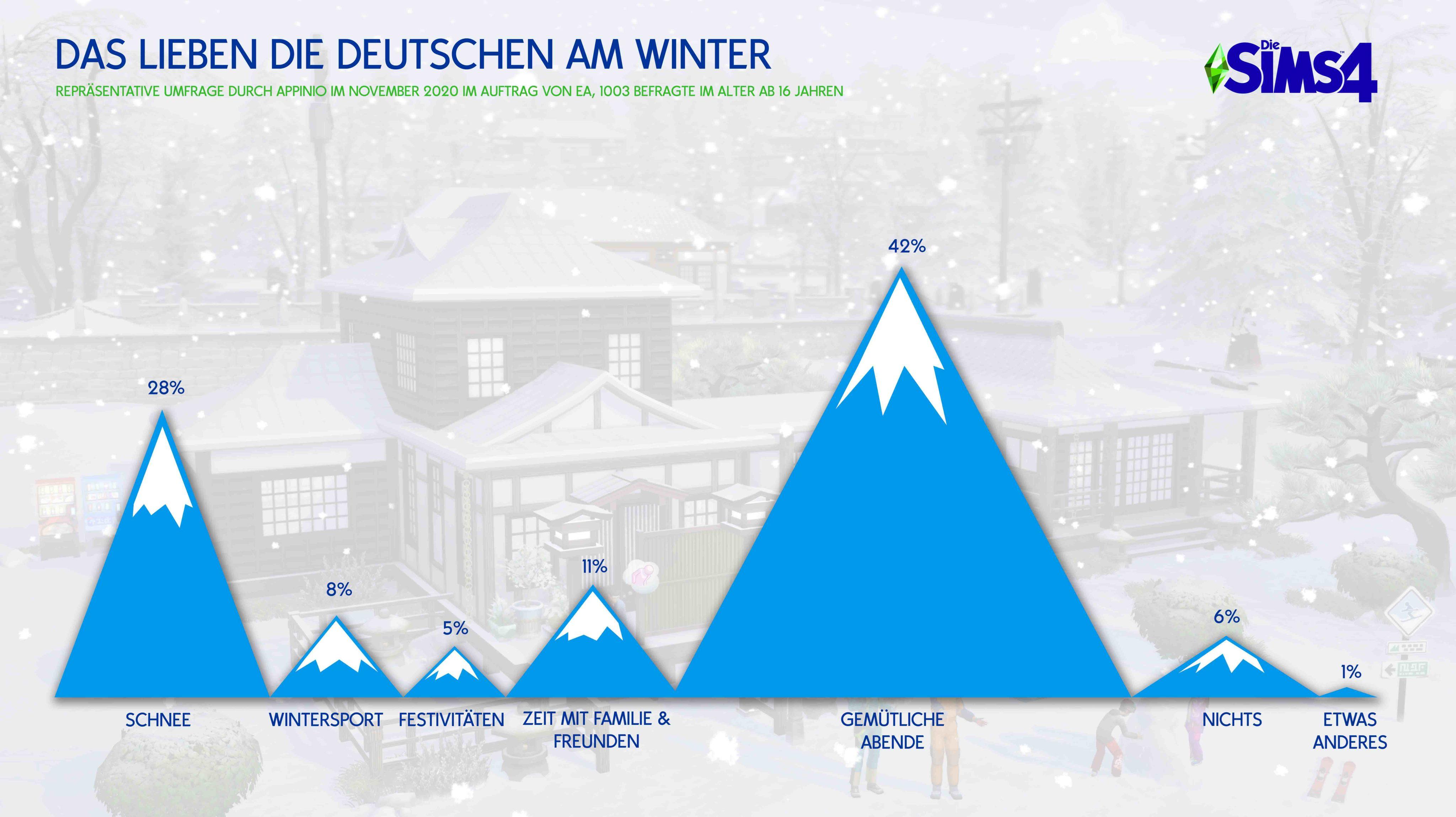 Enquête Les Sims 4 Off to Snow Paradise