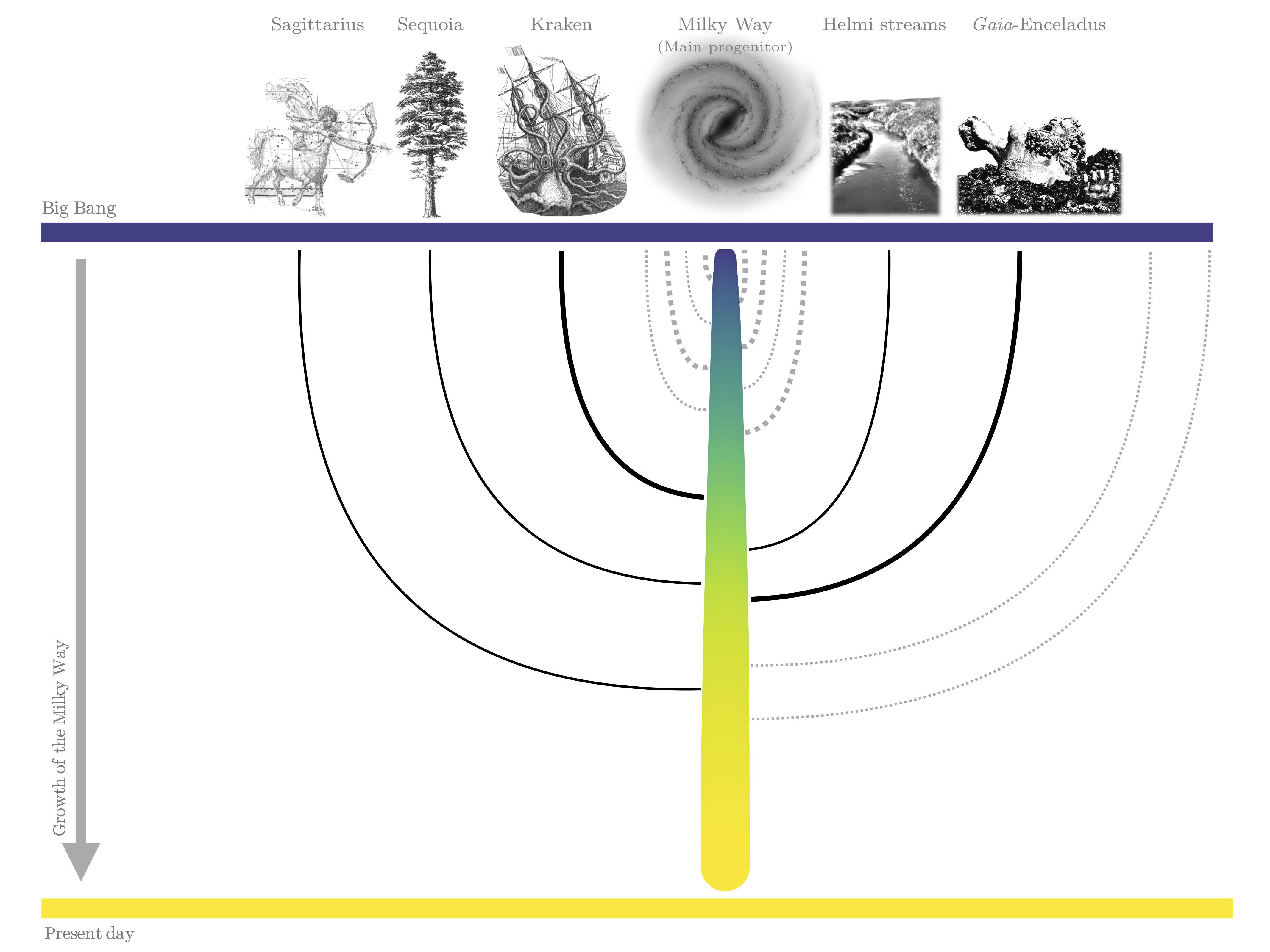 Une image de la nouvelle étude montre les cinq principales fusions qui ont fait de la Voie lactée ce qu'elle est.