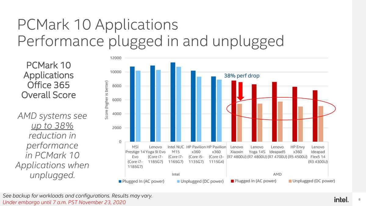 Coups De Feu: Intel Affirme Que Les Performances Du Ryzen