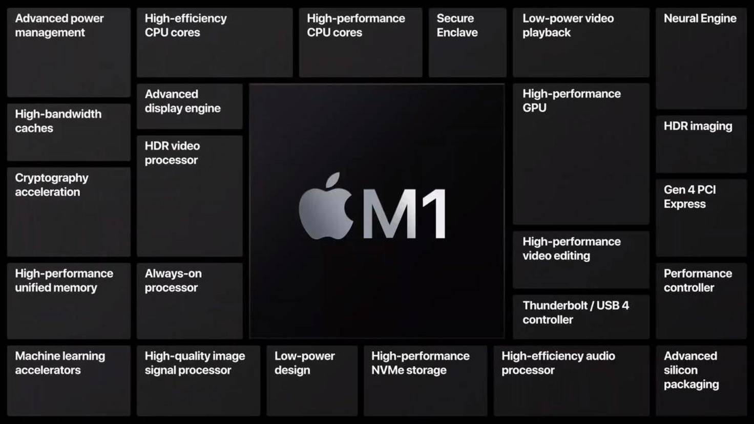 composants apple m1
