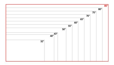 Image de l'augmentation proportionnelle qu'implique chaque télévision
