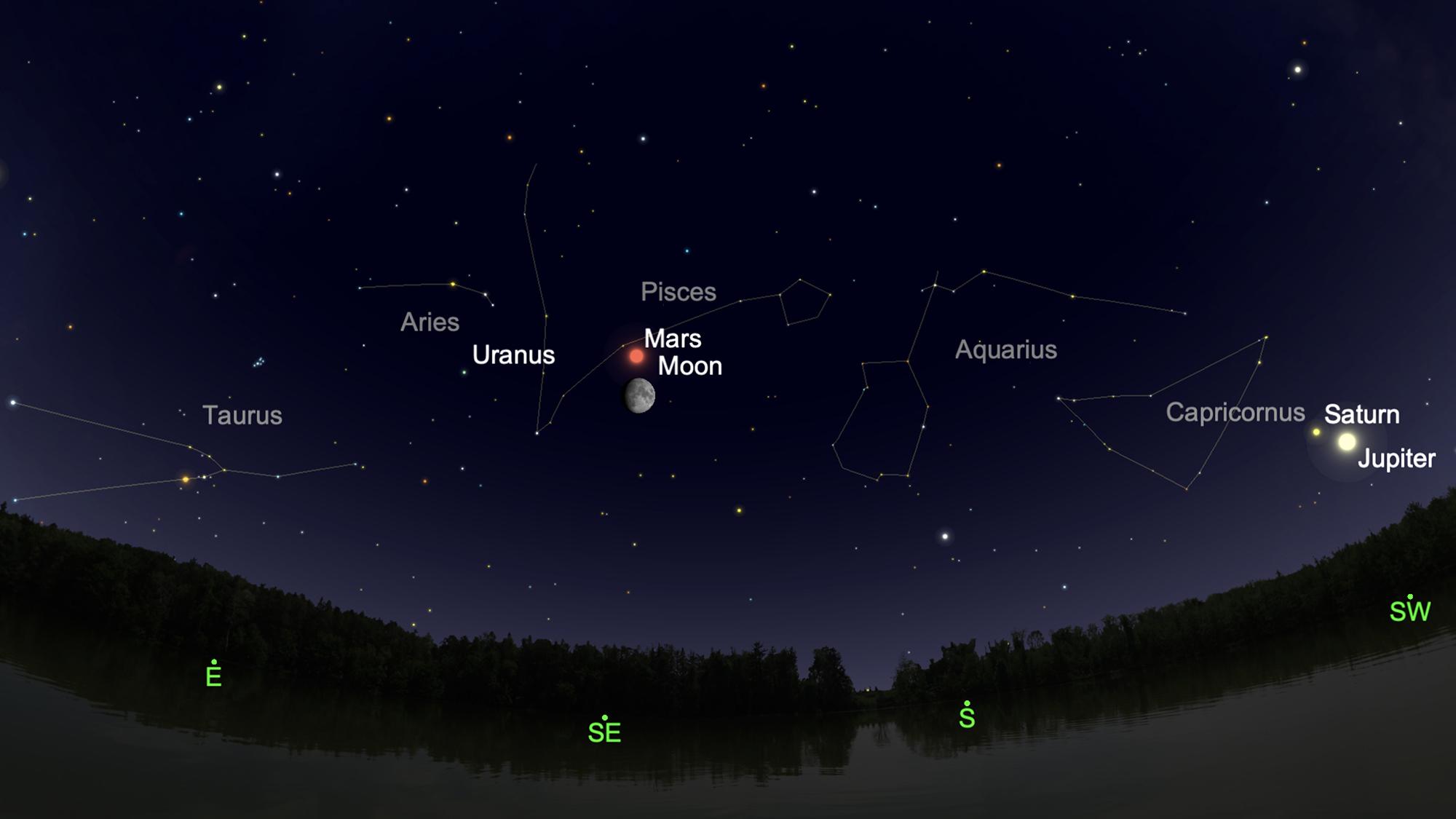 Mars sera dans la constellation des Poissons, les poissons.  Jupiter et Saturne seront également visibles dans le sud-ouest après le coucher du soleil.