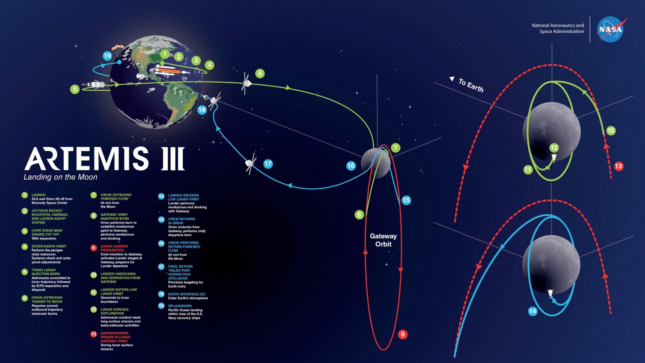 Graphique de la NASA montrant le plan théorique de la mission Artemis III, le premier retour des humains sur la surface de la lune, y compris la première femme et le prochain homme, qui sera lancé en 2024.