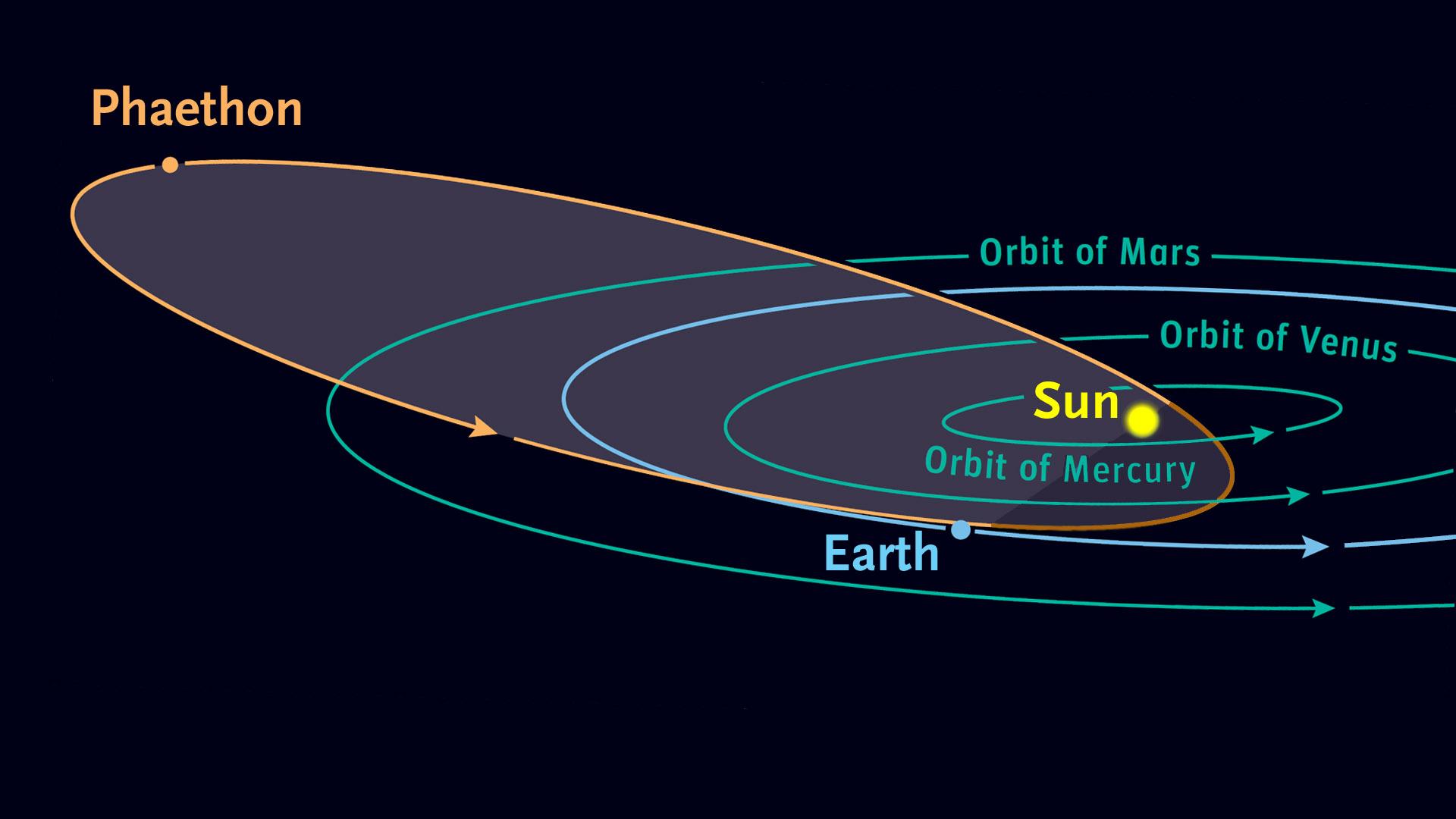 L'orbite de l'astéroïde 3200 Phaethon, qui passe autour du soleil une fois tous les 1,4 ans.  Bien qu'il s'agisse d'un astéroïde, son trajet allongé rappelle les comètes.  La pluie de météores géminides survient chaque année lorsque la Terre traverse les débris laissés le long du trajet de l'astéroïde.