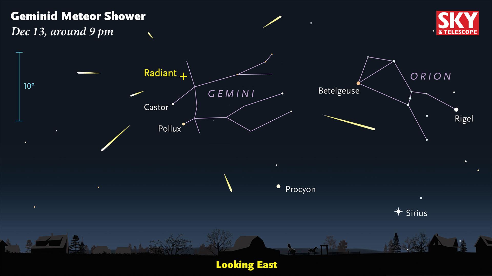 Les météores géminides semblent diverger d'un seul endroit dans le ciel, appelé le radiant, situé dans la constellation des Gémeaux.  Mais vous en verrez autant que possible si vous vous penchez en arrière et admirez le ciel entier - ils peuvent apparaître n'importe où dans le ciel, s'éloignant de ce point.